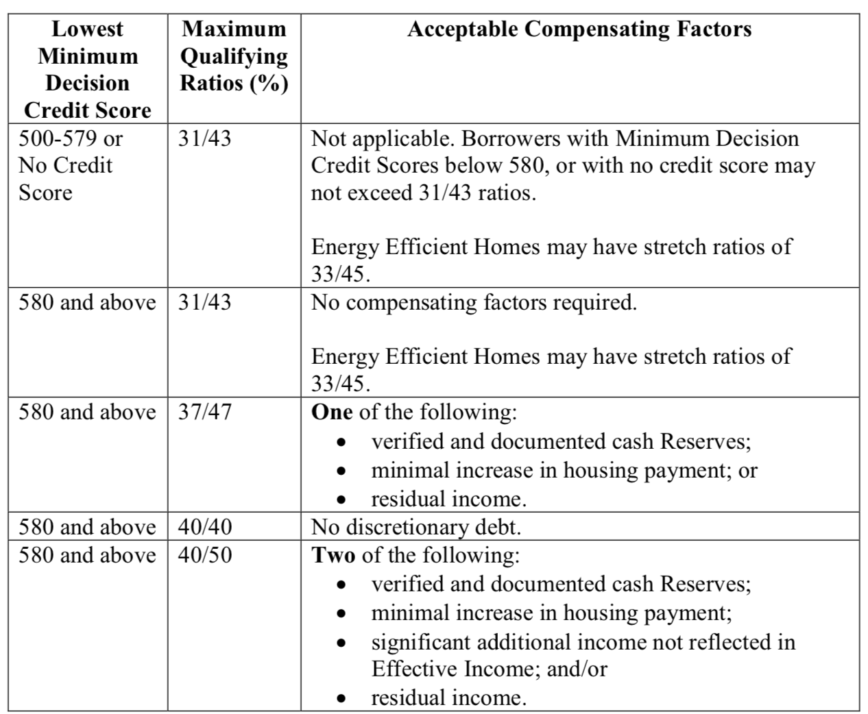 FHA DTI Ratio Compensating Factors