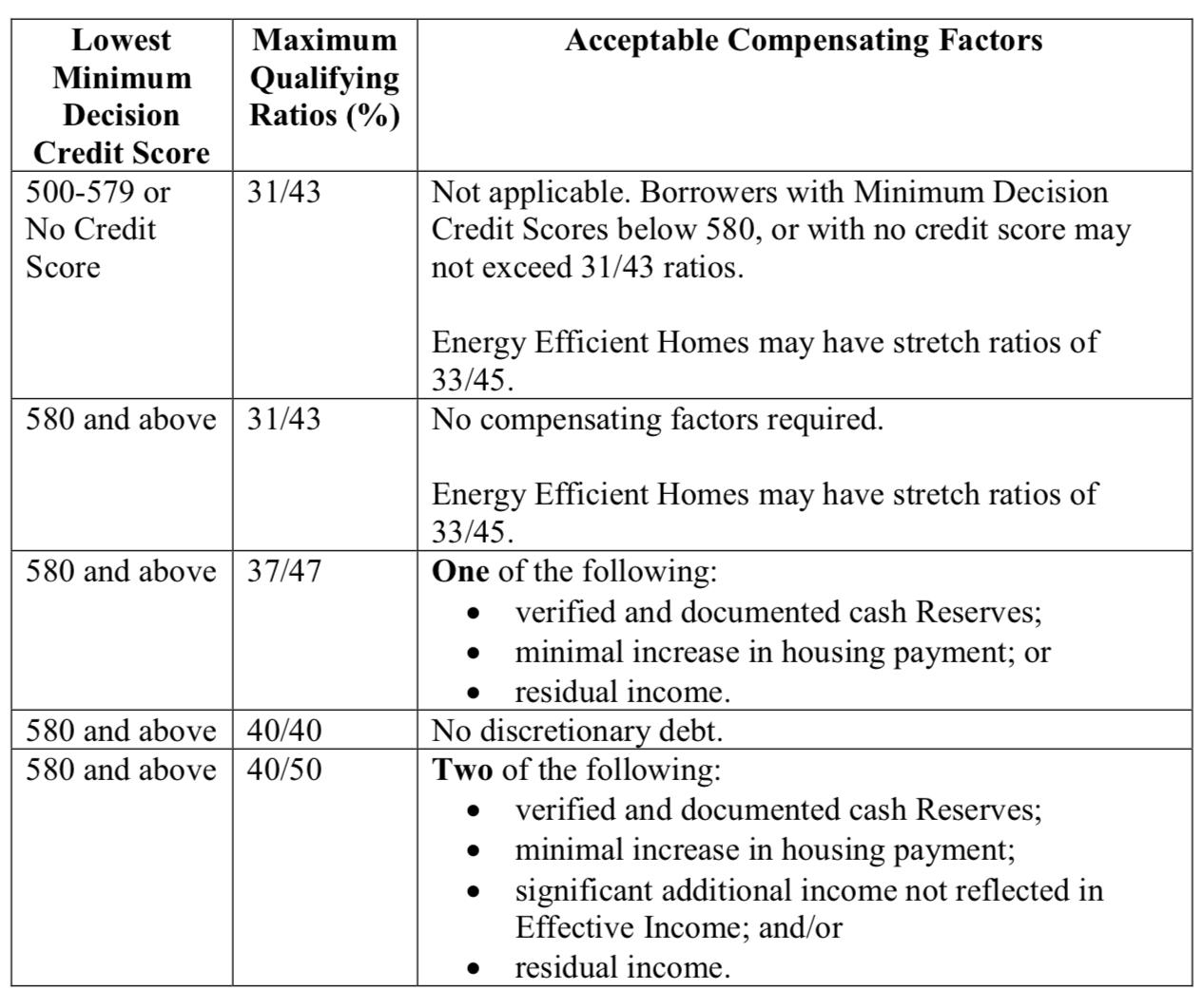 FHA DTI Ratio Compensating Factors